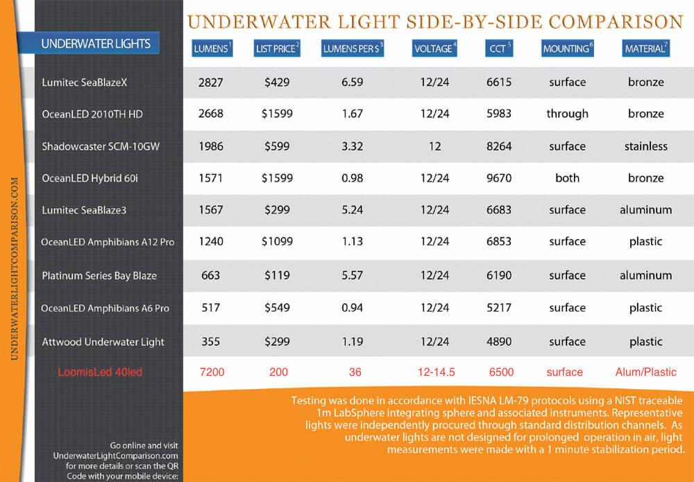 LED underwater transom lights product comparison